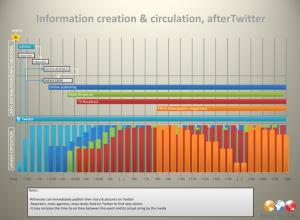 propagation-information-buzz-online-medias